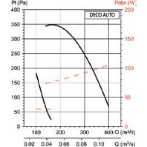 Kit VMC /à sonde hygrom/étrique R/éf 600111